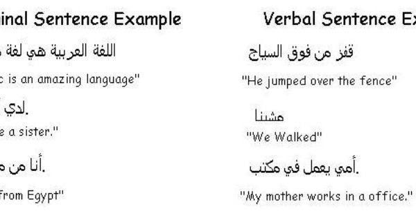 sentence structure examples