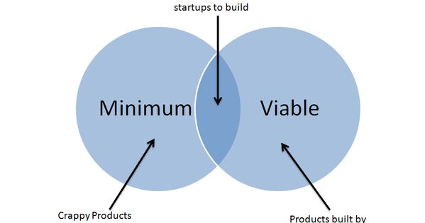 mvp or minimum viable product is a basic tenant of the lean startup movement read about one co. Black Bedroom Furniture Sets. Home Design Ideas