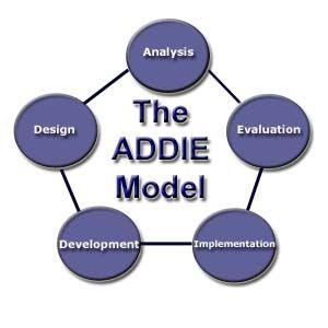 Instructional Design The Addie Model Instructional Design Instructional Systems Design Curriculum Design