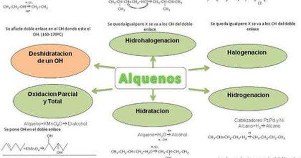 Quimica Organica Alcanos Alquenos Y Alquinos Reacciones Metodo Aprendizaje En Este Post Mostraré Algunos Metodos Y Tips Para Apr Chemistry Math Map