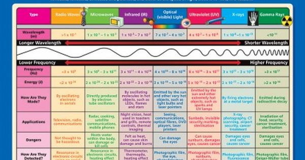 how to remember electromagnetic spectrum