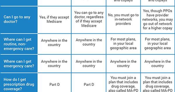 Original Medicare & Medicare Advantage Plans At-A-Glance ...