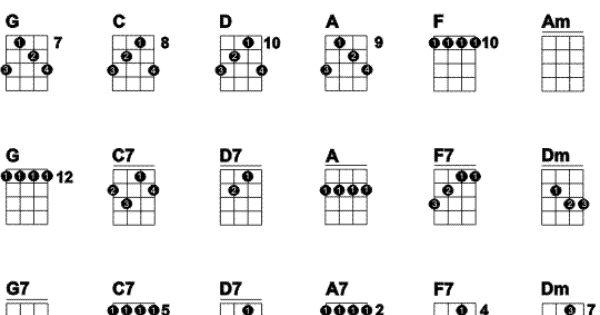 banjo chords chord chart