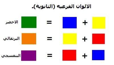 دائرة الألوان موقع الفنون Art Color Image
