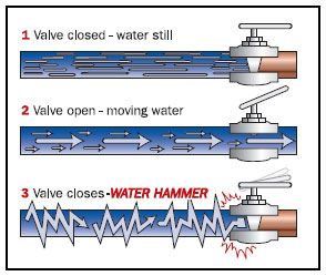 How To Fix Water Hammer And Air In Pipes What Is Water Plumbing