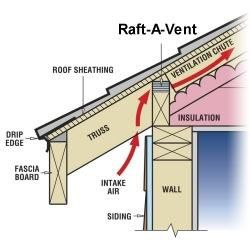 Raft A Vent In 2020 Roof Sheathing Drip Edge Site Design