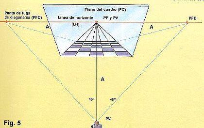 Fuga De Diagonales Perspectiva Como Dibujar En Perspectiva Dibujos Artisticos
