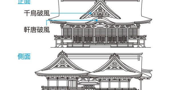 権現造り【 ごんげん‐づくり】 神社本殿形式の一。本殿と拝殿とを、石 ...