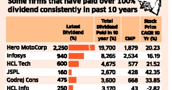 highest consistent dividend paying stocks india