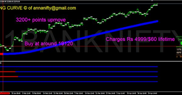 Sensex Nifty Future Astrology Nse Bse Banknifty 1 Hour Chart