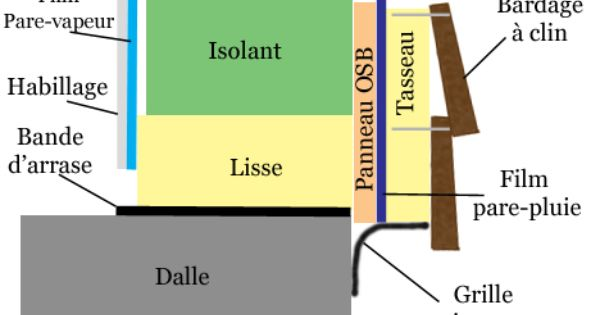 La pose dun bardage clin travaux techniques for Pose de clin bois