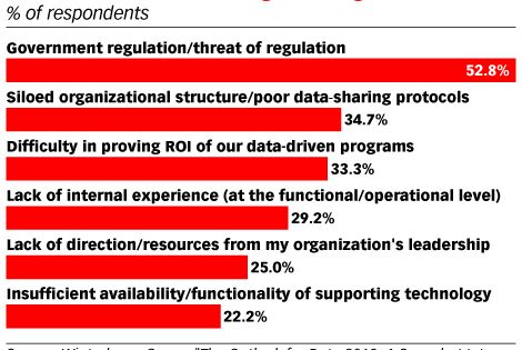 How Do Legacy System Dashboards Make Data Management Challenging Emarketer Trends Forecasts Statistics Data Driven Marketing Marketing Data Data Driven