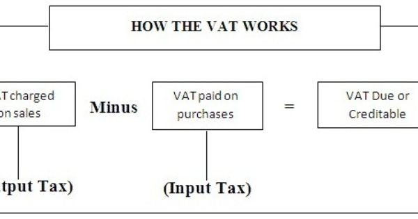 What Is Vat Registration Process Personal Finance Registration Finance