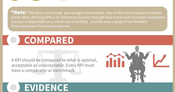 What is a KPI? - KPI stands for Key Performance Business Entrepreneur Socialmedia B2B Marketing KPI