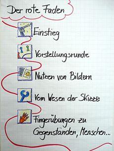 Roter Faden Mit Symbolkarten Agenda Flipchart Gestalten Flipchart Flipcharts