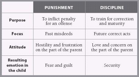 002 Punishment vs. Discipline chart mommy tool box