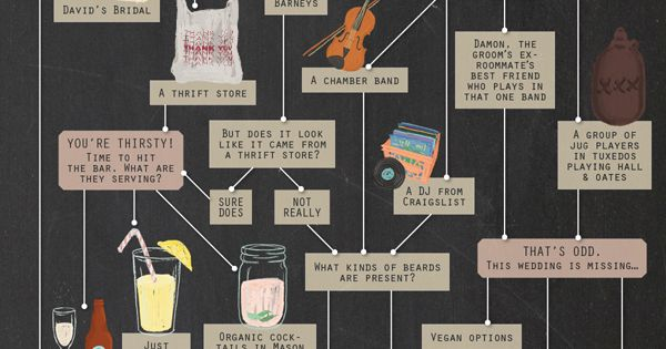 HIPSTER WEDDING INFOGRAPHIC - PAHA - this is the best thing I've