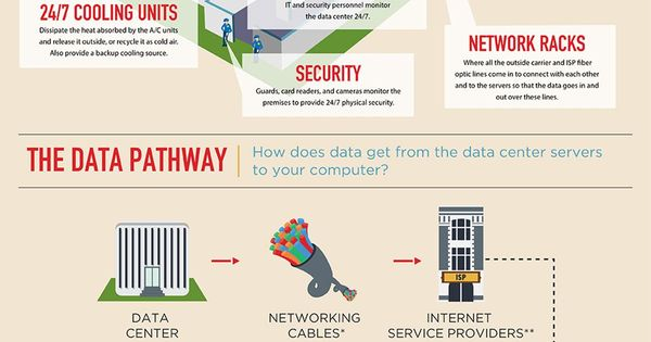 Main Components Of Data Center Infrastructure Infographic Data