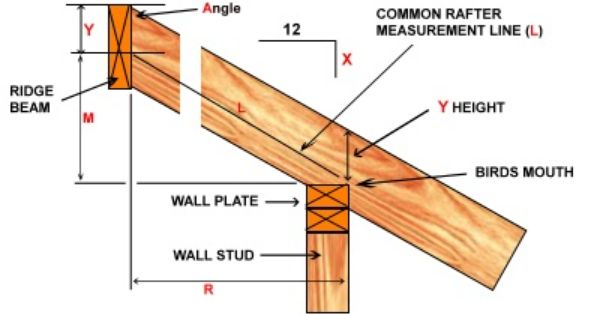 Roof Pitch Calculator Roof Framing Roofing Diy Roof Trusses