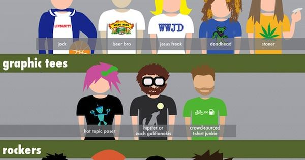 T-Shirt Culture Index by fibers.com via kechique Infographic T_Shirt