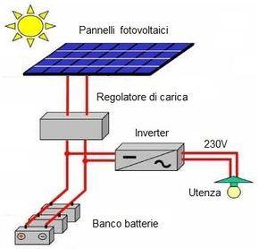 Proyecto De Energia Solar Fotovoltaica Aislada Proyectos De Energia Solar Energia Solar Sistema De Energia Solar