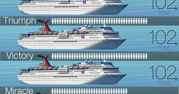 Does Size Matter Carnival Cruise Ships By Size Carnival