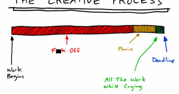 The creative process. True story.