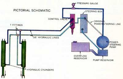 Dump Bed Conversion Mother Earth News Mother Earth News Hydraulic Dump Trailers