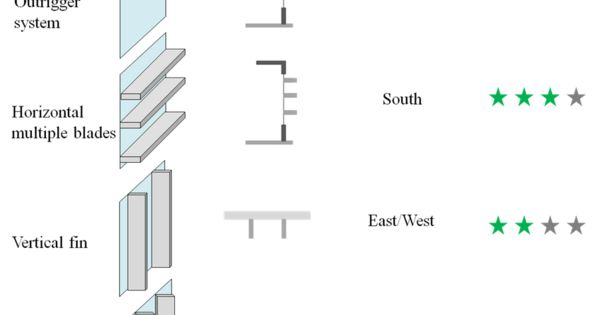 Two Basic Types Of Exterior Shading Device Are Horizontal And Vertical Energy Solutions