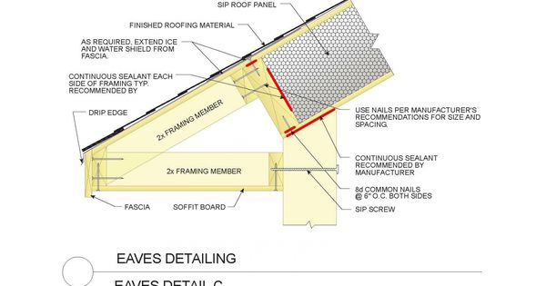 Sip Eave Using 2x4s Rather Than Using The Sip Roof Panel