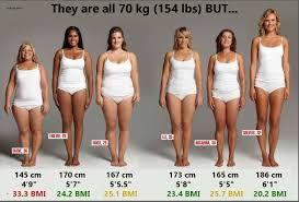 170 cm 60 kg woman
