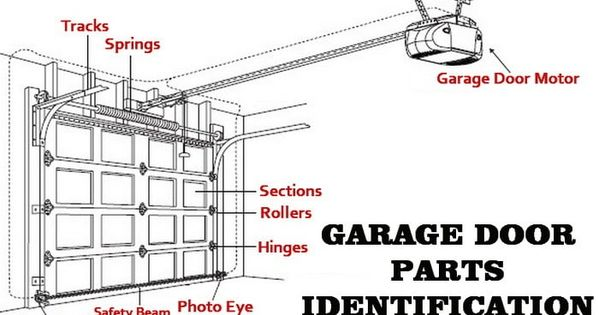 Garage door not opening or closing here are the most common reasons a garage door has stopped - Reasons inspect garage door ...