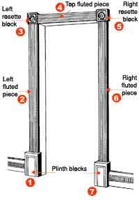 How To Install Doorway Trim Moldings And Trim Wood Mouldings