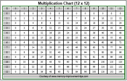 Printable Multiplication Chart Multiplication Chart Multiplication Chart