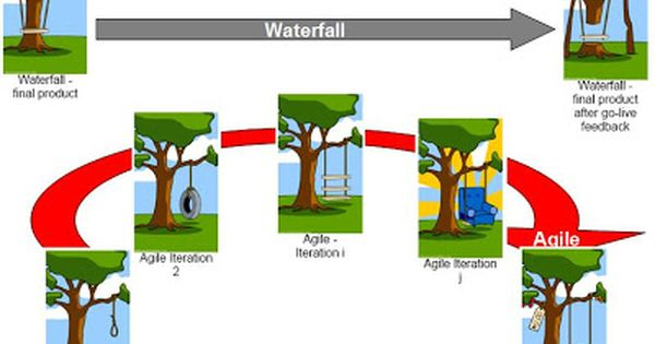Guerilla Project Management: Agile Project Management vs Waterfall