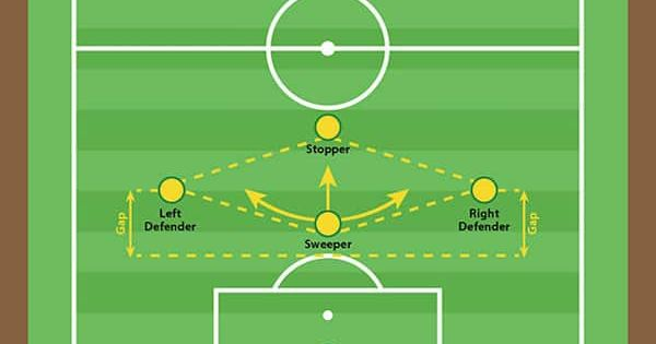 Know Your Soccer Positions Responsibilities And Formations Soccer Positions Soccer Kentucky Football