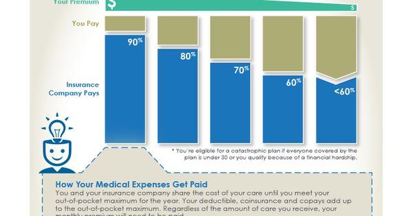 Choosing Your Own Health Insurance Health Insurance 101 Health