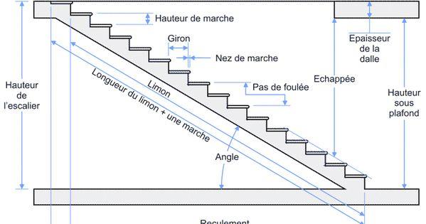escalier droit escalier simple ou escalier escamotablel il n 39 est pas toujours facile de s 39 y. Black Bedroom Furniture Sets. Home Design Ideas