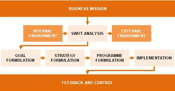 Strategic Planning Process Within Business Units Billede
