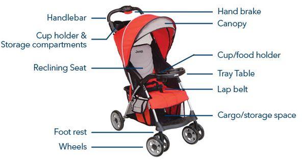 Baby Stroller Components Basic | Baby Stroller | Pinterest ...