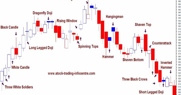 Stock options technical analysis