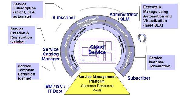 Itil Design Phase Service Management amp Cloud IT