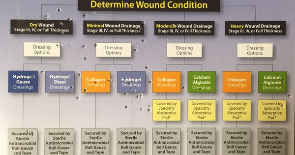 nursing wound care case studies