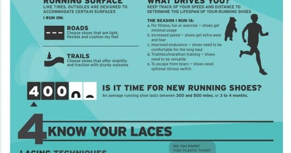 How to choose the best running shoes for you! http://positivemed.com/2012/05/24/best-running-shoes-for-your-feet/ www.facebook.com/angelabuckfitness @angelabuck