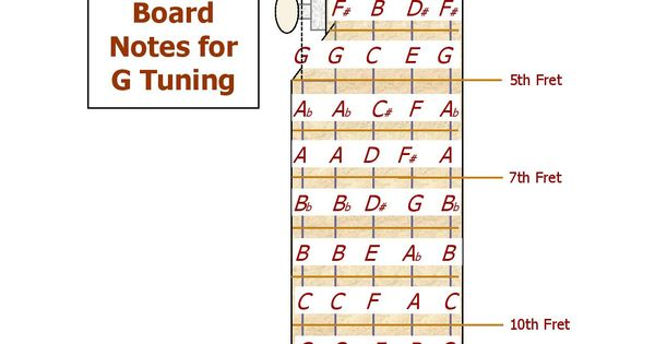 Banjo Fret Board Notes For G Tuning Help With Music