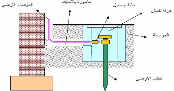 تعرف على نظام مانعة الصواعق والتأريض Lightning Rod Lightning Floor Plans