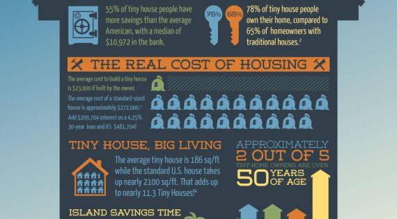 Tiny house living - 68% of tiny house owners don't have a