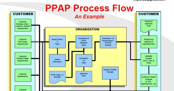 PPAP Process Flow | Quality Assurance and Continuous Improvement ...