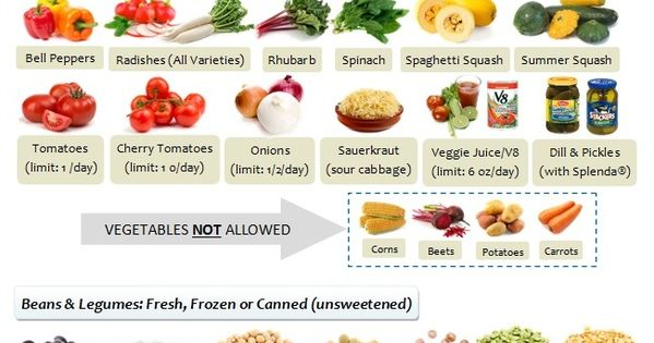 South Beach Diet Allowed Vegetables and Legumes http://www ...