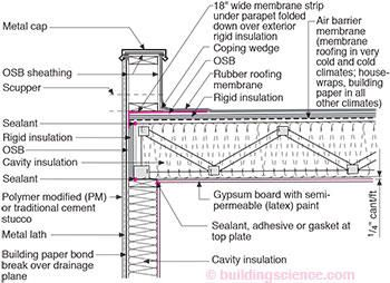 Rr 0404 Roof Design Building Science Corporation Flat Roof Flat Roof Insulation Roof Cladding